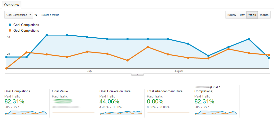 Boost in Goal Completion / Paid Traffic